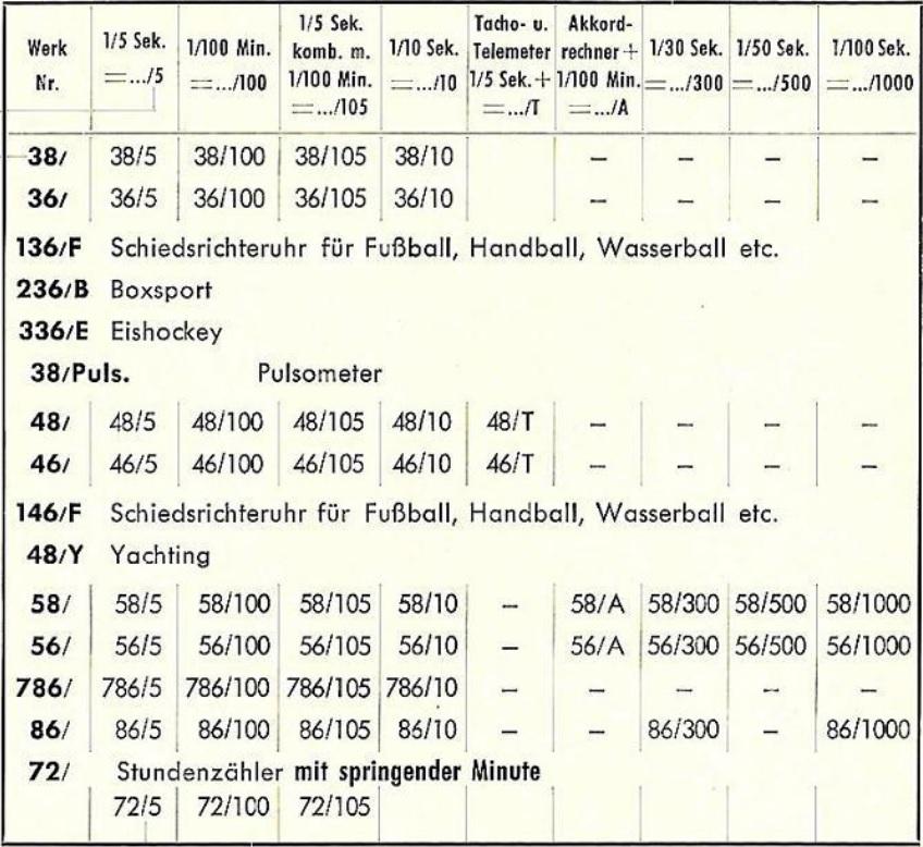 Hanhart_caliber_tabel_1957